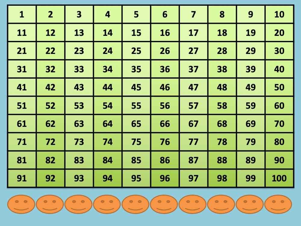 Smartboard Number Chart